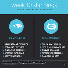 New England Standings by How The Nfl Teams Rank On Social In 6 Charts Sprinklr