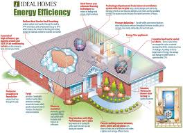energy efficient house plans home efficiency green solar
