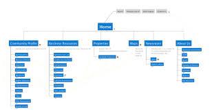 plan a website with mindmanager website map templatesmindjet blog