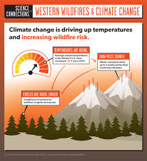 Wild Fire Danger by Infographic Western Wildfires And Climate Change Union Of