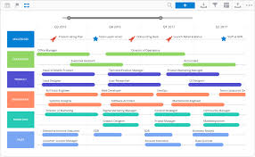 hr strategy template hr roadmap template and exles roadmunk