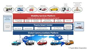 toyota line of cars toyota establishes a mobility services platform and announces