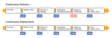 continuous delivery vs continuous deployment what u0027s the diff