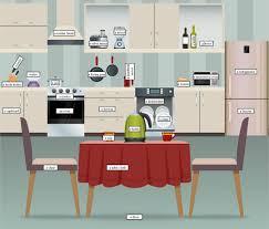 kitchen equipment lesson plan ideas designs usa quiz idolza