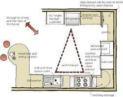 kitchen layout guide u shaped kitchen layout ideas decorating ideas