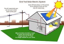 why solar qsolarbonaire
