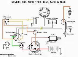 wiring diagram for cub cadet zero turn u2013 the wiring diagram