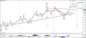 Bull Flag Wave Analysen Admiral Markets