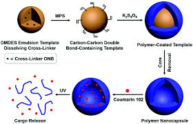 photodegradable polymer nanocapsules fabricated from