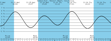 Tide Table San Diego Orange County Surf Report