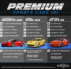 corvette vs viper infographic chevrolet corvette z06 vs dodge viper acr vs porsche