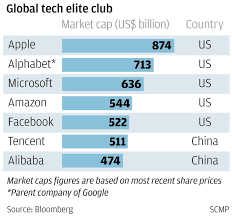 alibaba tencent tencent is first asian company to top us 500 billion in value
