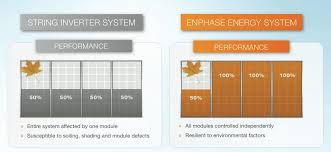 enphase microinverters enphase microinverter solar systems geelong