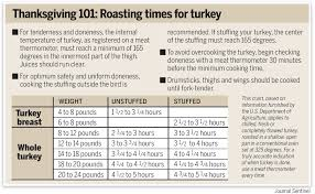 roasting your turkey is doable but the basics