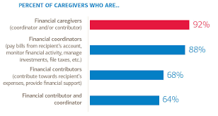 Merrill Lynch Help Desk Merrill Lynch Report On Family Caregivers And Finances