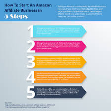 Would Love To Do Things by How To Start An Amazon Affiliate Business In 5 Steps