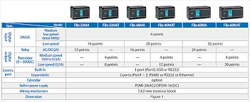 fatek fb series basic plc main units