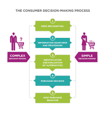 buying process stages principles of marketing