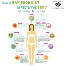 raw foods list of food to eat men day program