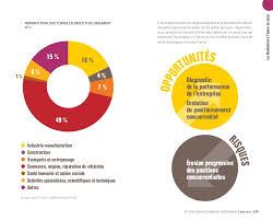 activit des si es sociaux 7010z etude bpi eti 2020 trajectoires de croissance