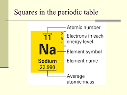 why is the periodic table called periodic chapter 6 the periodic table chapter ppt video online download