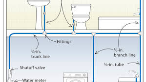 how to plumb a house three designs for pex plumbing systems fine homebuilding