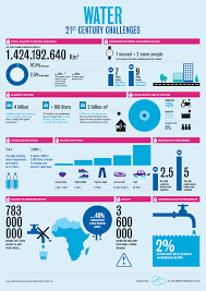 Challenge Of Water Water The Challenge For The 21st Century Other Infographics