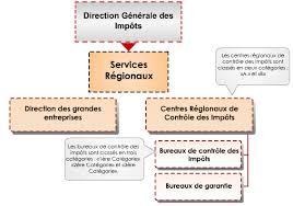 bureau impots portail du ministère des finances tunisien la direction générale