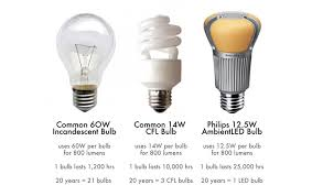 three way led light bulbs led lighting 3 way led light bulb offers soft white light in one