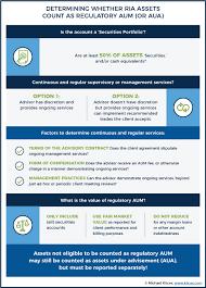 calculating regulatory aum vs assets under advisement aua