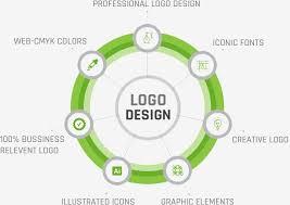 logo design services logo designer logo designing company best logo design company