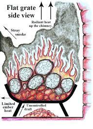 fireplace fire starter safety tips fireplace gas fire starter pipe