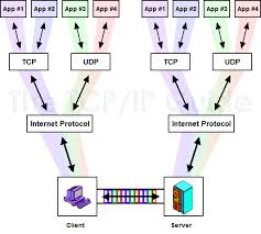 the tcp ip guide tcp ip processes multiplexing and client
