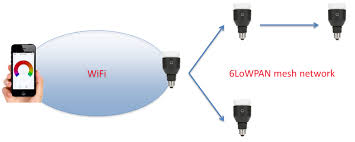 wifi enabled light bulb hacking into internet connected light bulbs context information