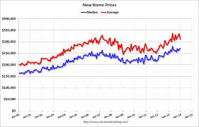 average price for a calculated risk home prices record for average and