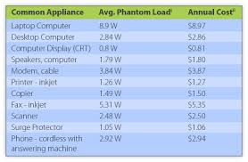 Average Electric Bill For A 4 Bedroom House Phantom Load How Unplugging Can Save You 100 Or More