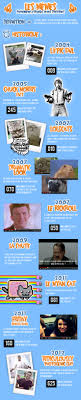 History Of Memes - 16 best memes infographics images on pinterest info graphics