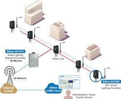 billion sg7500 intelligent power line street lighting control box