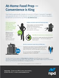 how has convenience shifted in u s kitchens infographics