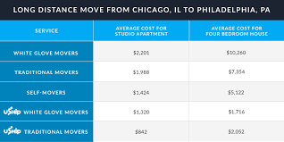 Chicago Tolls Map by Comparing Your Moving Options The Uship Blog