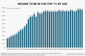 how much money you need to earn to be in the top 1 at every age