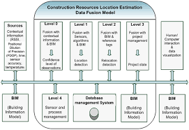 data fusion approaches and applications for construction