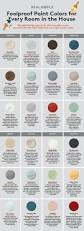 Colors For Livingroom How To Choose The Perfect Paint Color For Every Room In Your House