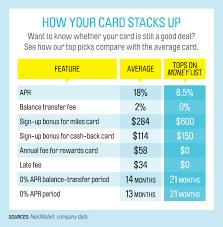 Best Business Credit Card Deals The Best Credit Cards Of 2015 16 Money U0026 Nerdwallet U0027s Picks Money