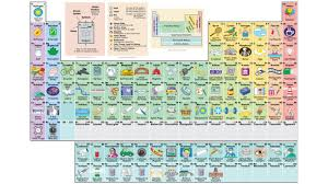 Elements In The Periodic Table Interactive Periodic Table Shows The Uses Of Every Element