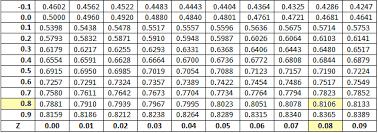 Normal Standard Table Normaltablecumulative2 Png