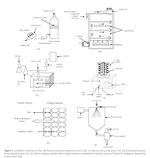 recent advances in conventional drying of foods