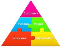 operating model template 80 best business operating model images on project