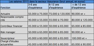 salaire bureau d ude êtes vous payé à votre juste valeur les salaires 2015 dans 8
