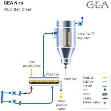 Air Fluidized Bed Visual Encyclopedia Of Chemical Engineering